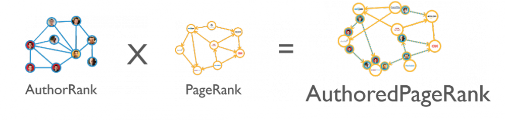 AuthorRank + PageRank = AuthoredPageRank
